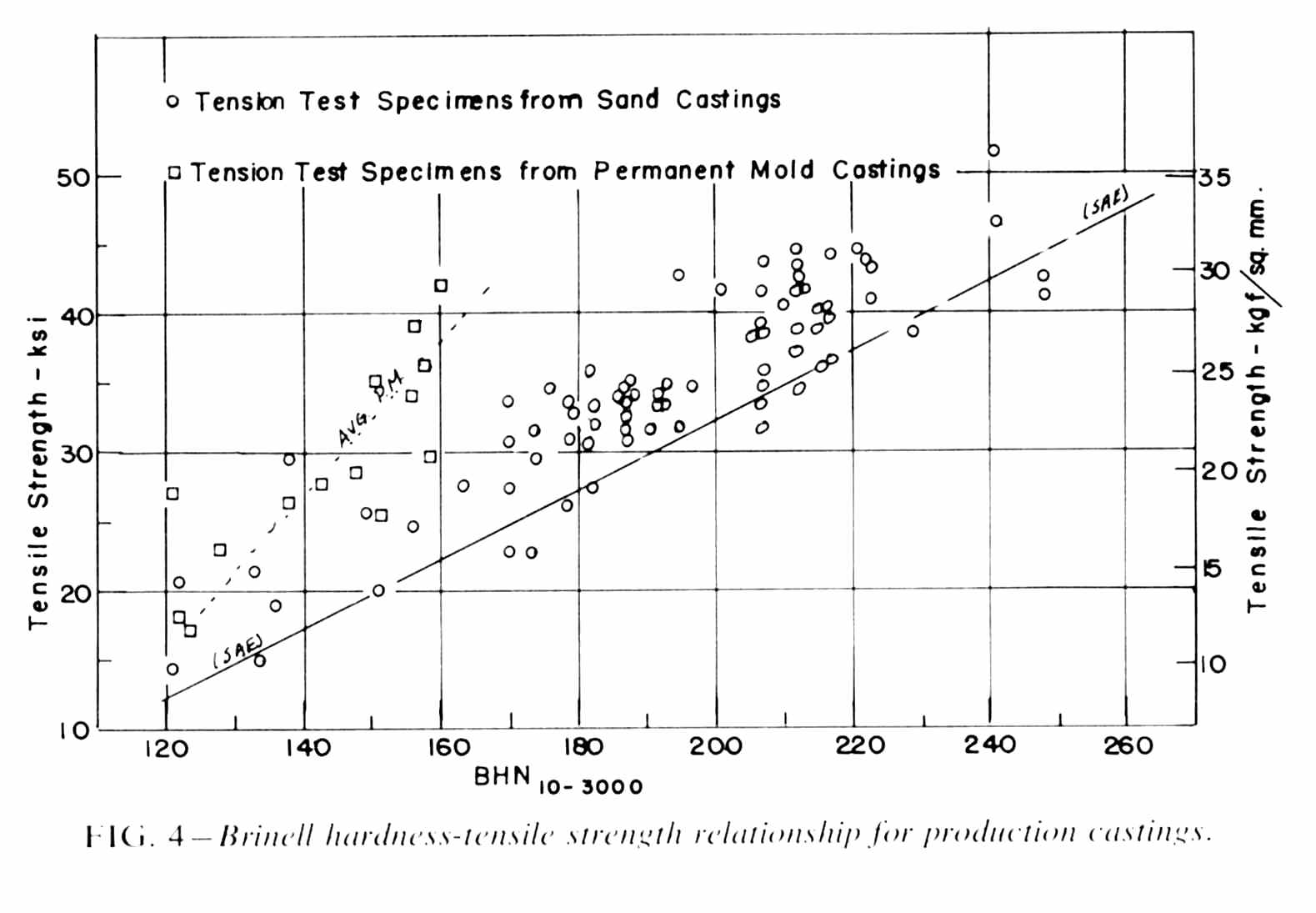 Gray iron iron casting research institute inc curves showing the minimum brinell hardness for a given tensile strength for the irons reported together with mackenzies and caines data pooptronica Gallery